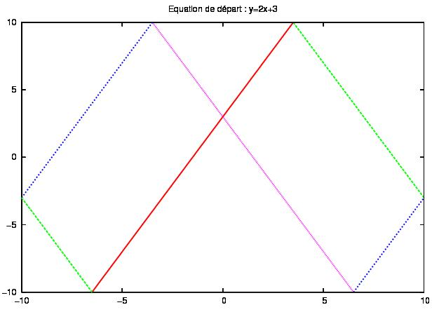 billard equation